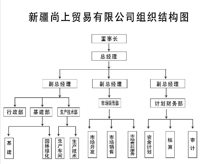 首页 企业专区 03 正文   (一)企业简介 新疆尚上贸易有限公司于